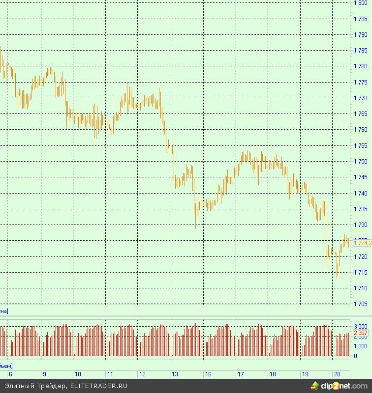 Спрос со стороны индийских ювелиров может поддержать цены на золото