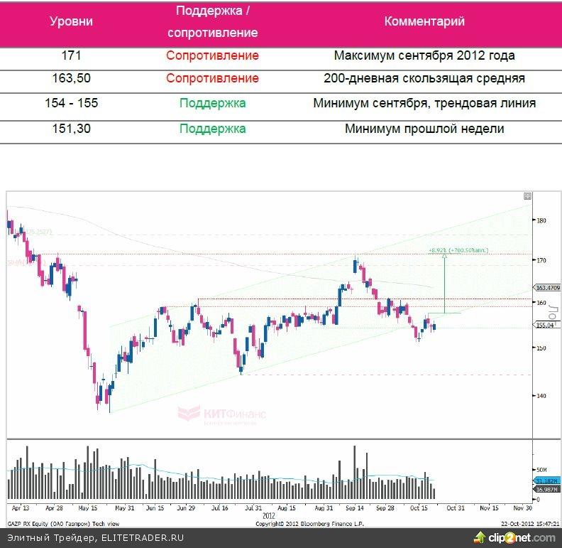 «Газпром»: задел на лидерство
