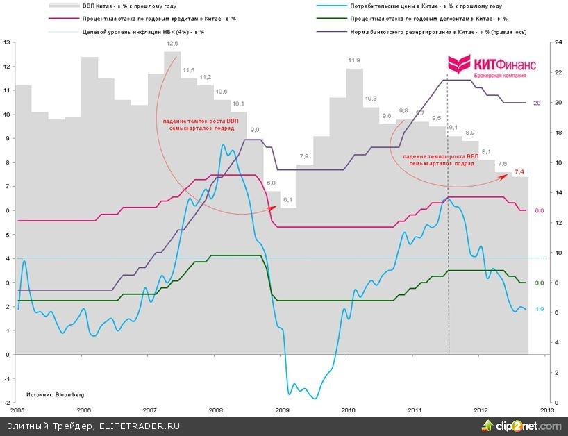 Китай: пора покупать?