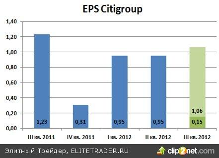 БАНКОВСКИЙ СЕКТОР США (Citigroup): опубликована корпоративная отчетность за 3 квартал