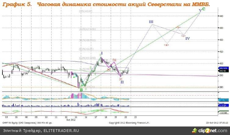 Российский рынок акций не покажет сегодня выраженной динамики