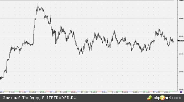 Наметившееся вчера вечером снижение фьючерса на индекс РТС может быть продолжено сегодня