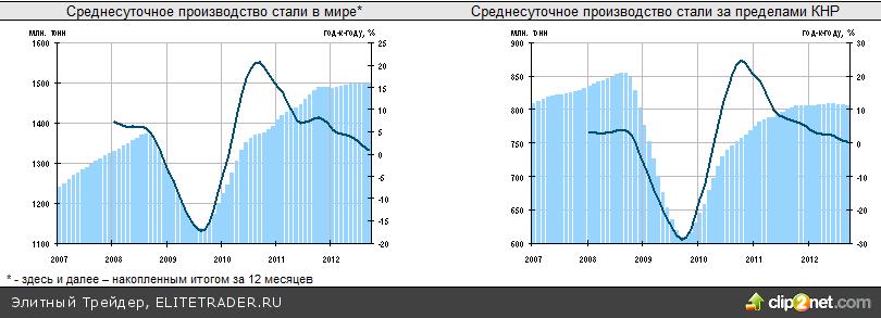 Роснефть способствовала росту российских индексов