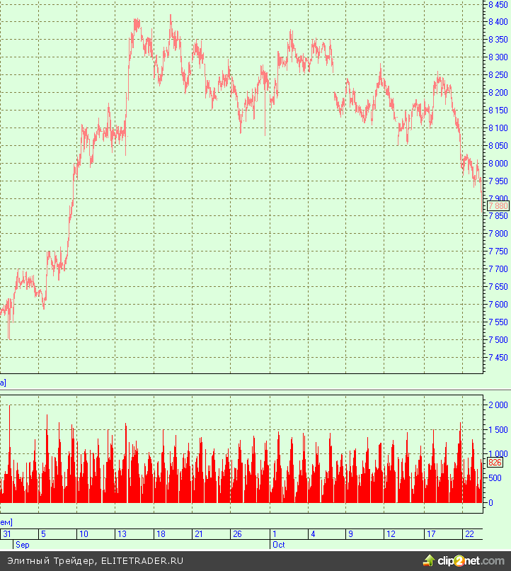 Золото и медь дешевеют перед заседанием ФРС