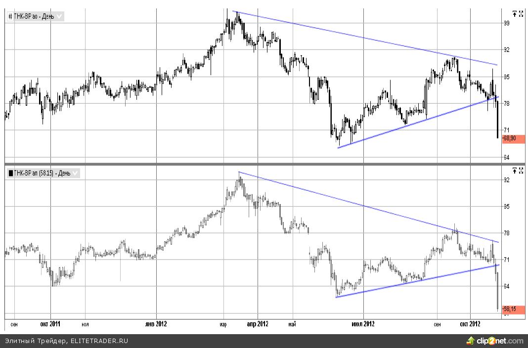 Акционеров Роснефти ждут приятные дивиденды