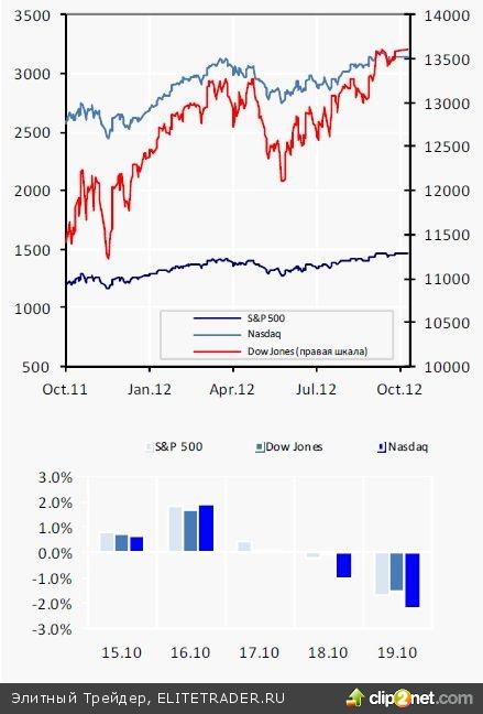 ФРС США не примет судьбоносных решений на ближайшем заседании Федеральная резервная система США