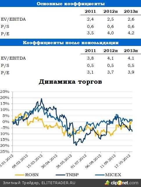 Роснефть: Сделка века