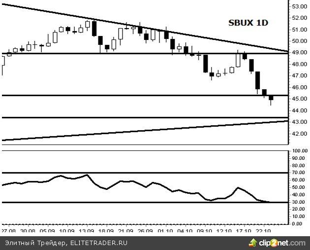 Starbucks Corporation (SBUX): акции еще могут показать рост