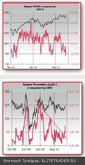 Вялый отскок на фондовых площадках перед заседанием ФРС
