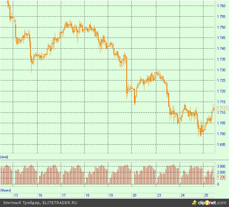 Заседание ФРС оставило золото на минимальных уровнях