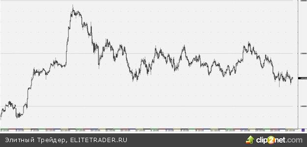 Старт торгов фьючерсом на индекс РТС вероятнее состоится гэпом вниз