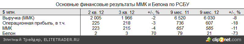 Сезон отчетности и статистика по индексам PMI определила итоги недели