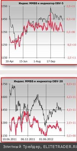 Первая бычья волна, стартовавшая в мае этого года после завершения 13-месячной медвежьей фазы (с апреля 2011 г.), приближается к своей финальной точке