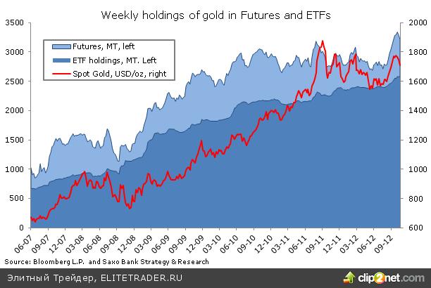 Что происходило с золотом на прошлой неделе?