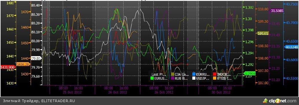 Невнятная динамика на минимальных с конца августа торговых оборотах