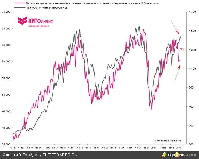 США: динамика заказов на средства производства красноречиво указывает на рецессию