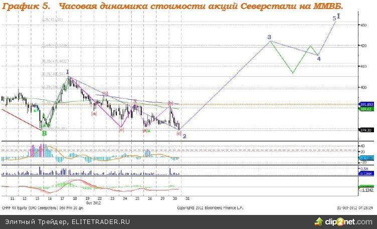 После небольшого проседания, ожидаем попытку формирования восходящего тренда на российском рынке акций