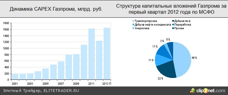 Газпром «утянул» российские индексы вниз