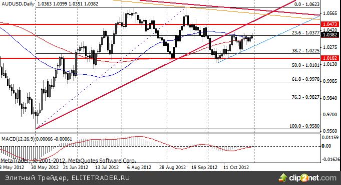 Сырьевые валюты торговались разнонаправлено в узких диапазонах на текущей неделе