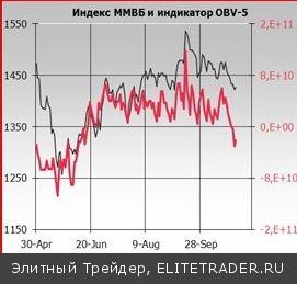 Вынужденную торговую паузу в понедельник и вторник российские участники рынка не смогли заполнить ничем конструктивным, кроме как безвольной и безыдейной торговлей