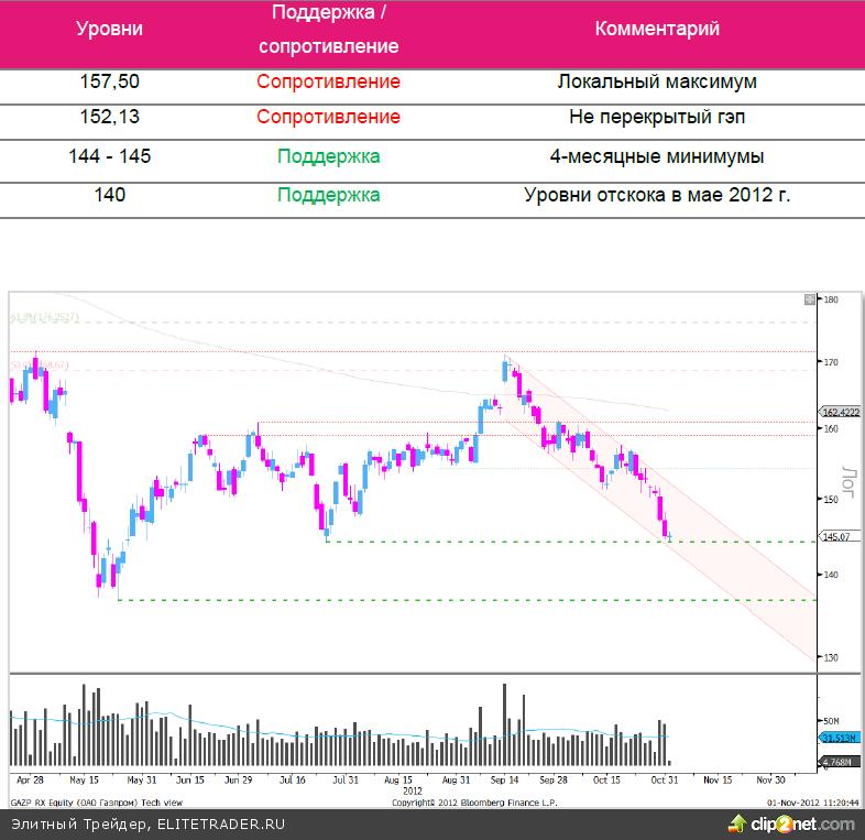 «Газпром»: против рынка