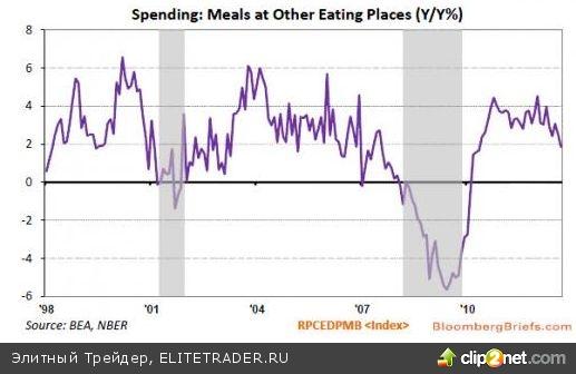 Индикатор замедления – американцы стали меньше есть вне дома