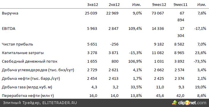 Неубедительная динамика котировок нефти Brent несколько нивелирует бодрость внешних рынков акций