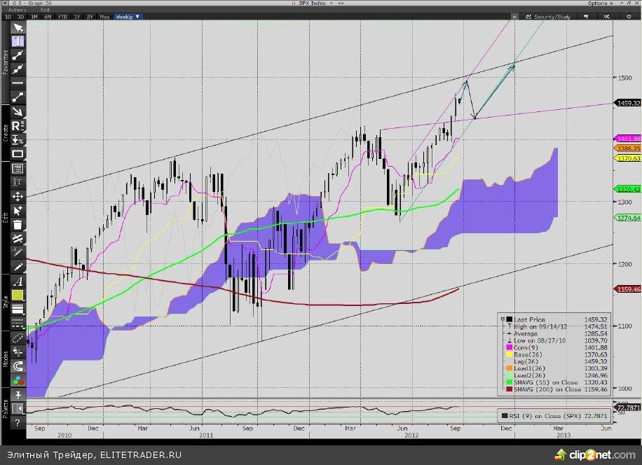 О прогнозе рынков до конца 2012 года