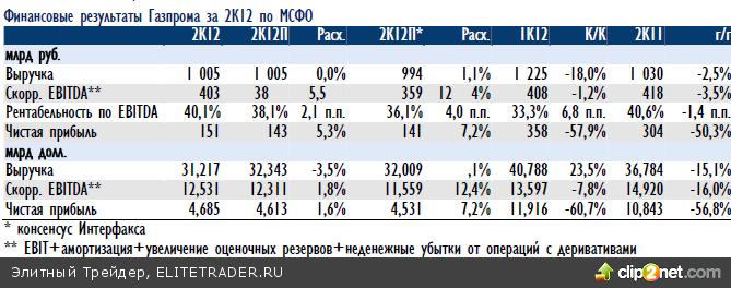 Российский рынок акций завершил неделю ростом выше 1440 пунктов по индексу ММВБ благодаря сильным статданным с рынка труда США, поддержавшим все мировые площадки