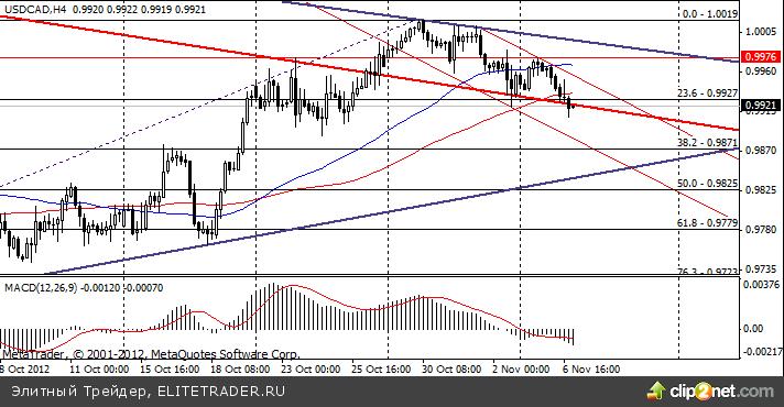 Сырьевые валюты с начала недели укрепляются
