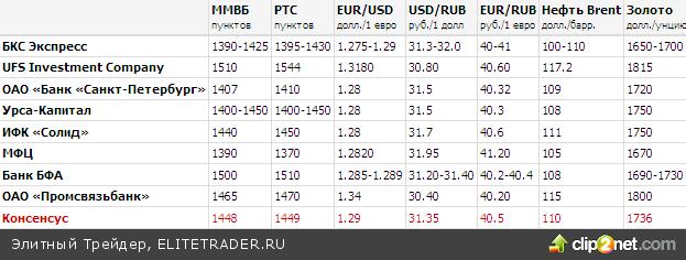 Что будет с рынками в ноябре?