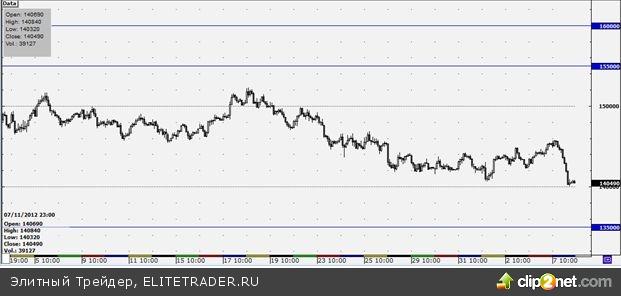 Формирования четкой тенденции по фьючерсу на индекс РТС пока что ждать не стоит