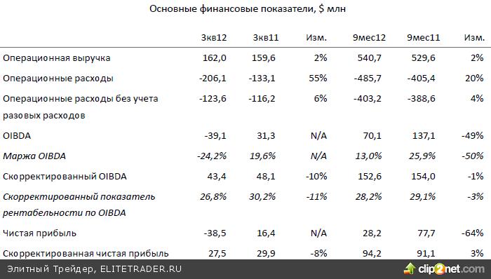 Индекс ММВБ с открытия уйдет ниже поддержки 1420 пунктов и протестирует минимум прошлой недели в районе 1410