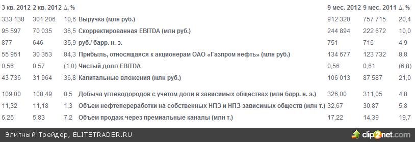 Выручка Газпром нефти за 9 месяцев 2012г. выросла на 20,4%, а прибыль на 8,8%