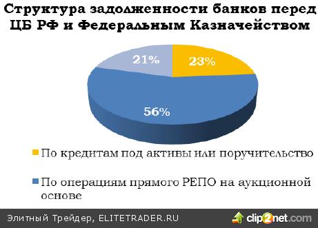 Ситуация на рублевом долговом рынке в октябре