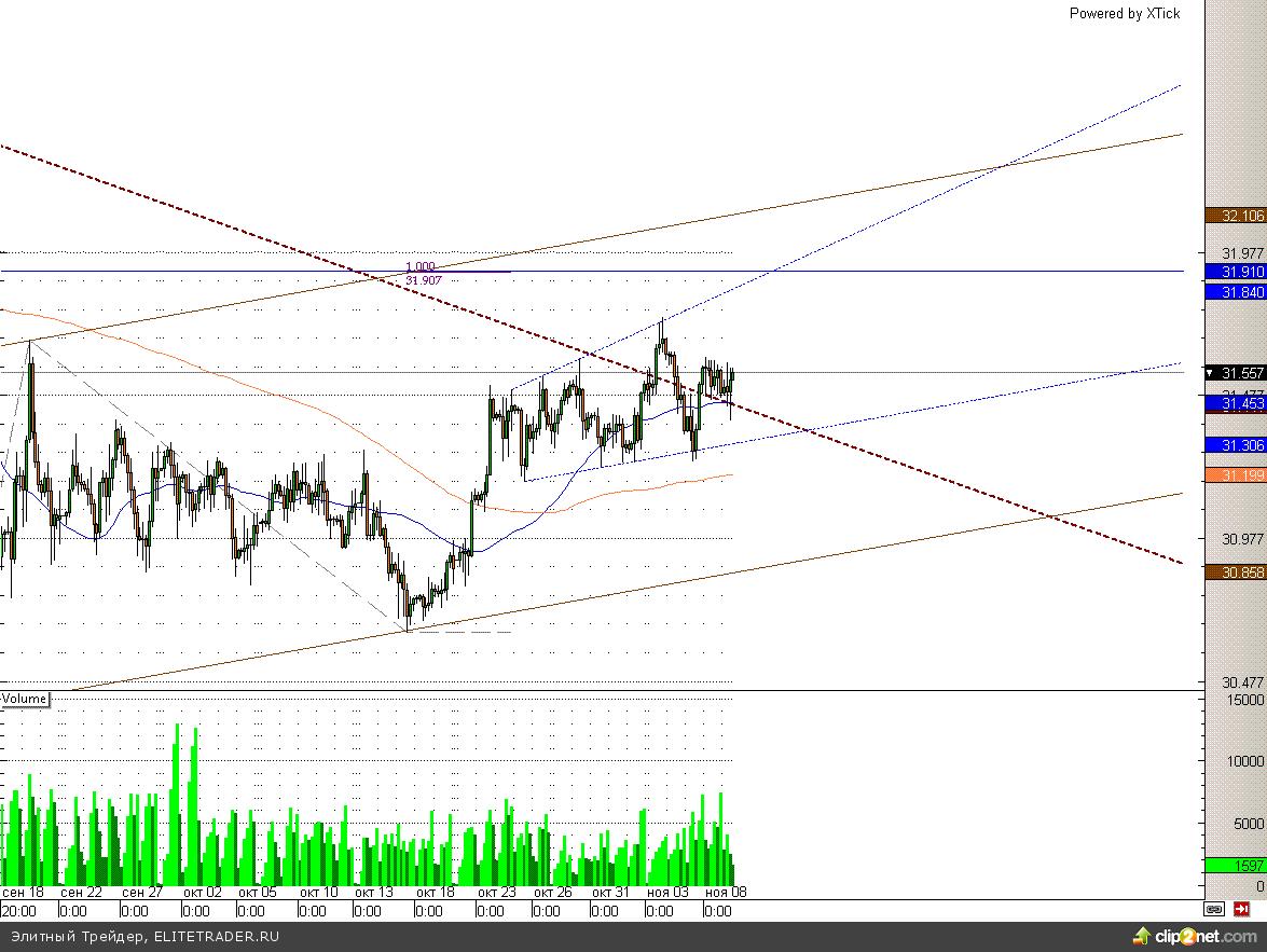 Евро отчаянно пытается вернуться в канал. Иначе – падение до 1,263