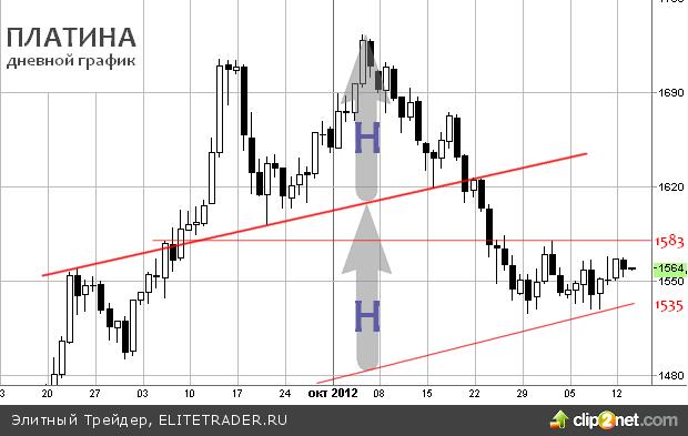 Сигналы формирования нового тренда на графике платины