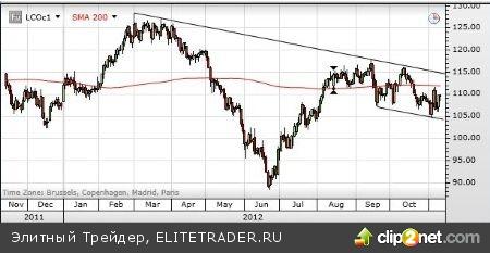 Участники товарного рынка переключаются на «фискальный обрыв», занимая оборонительные позиции