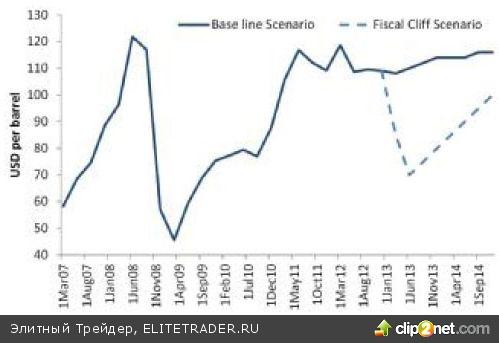 """""""Финансовая драма"""" в США может вызвать резкое падение цен на нефть"""