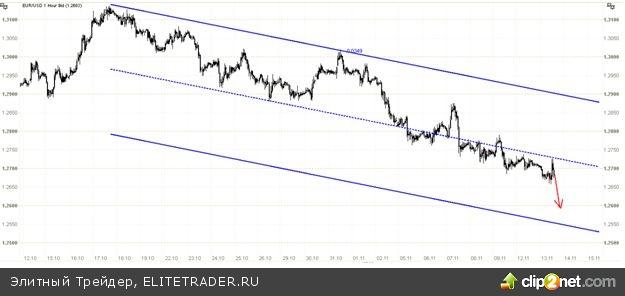 Риски для евро