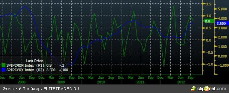 Ускорение снижения вслед за мировыми площадками
