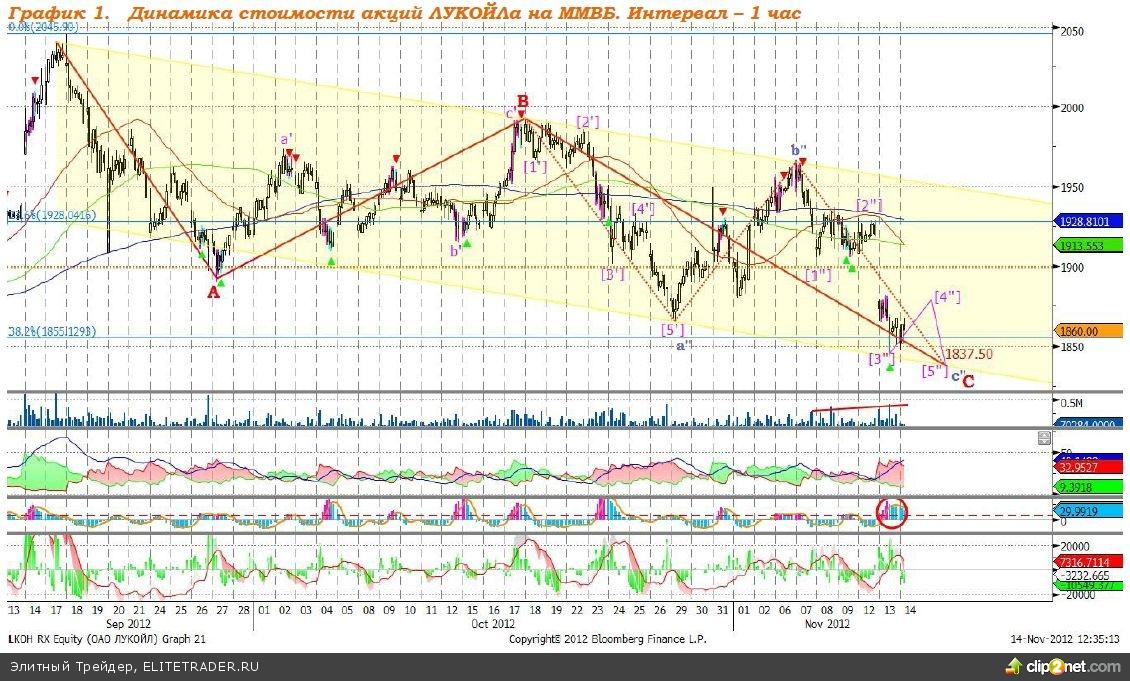 Акции Лукойла. Потенциал роста 18,34%