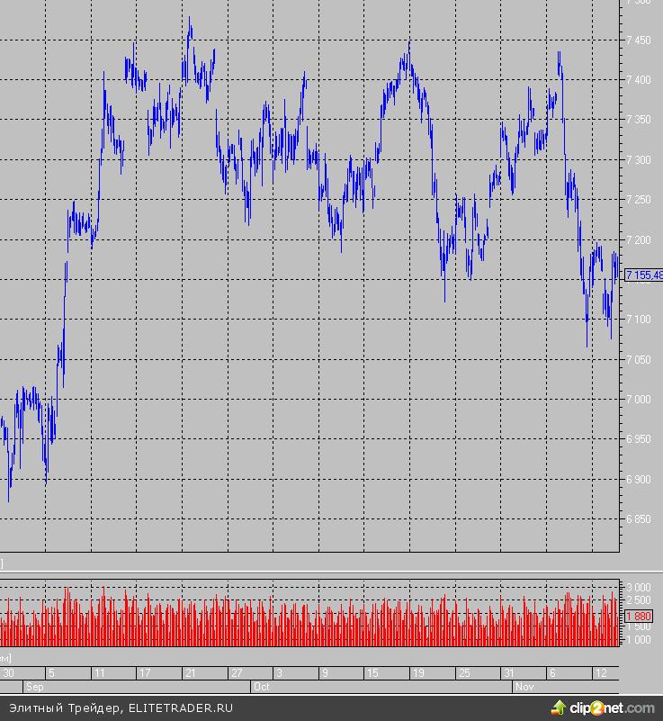 Премаркет держится в «зеленой» зоне, несмотря на падение розничных продаж и коррекцию в Европе
