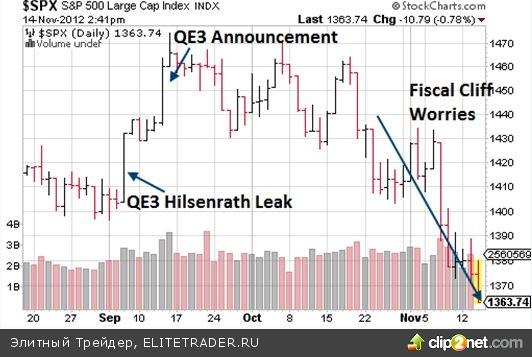 Баффет смеется над угрозой Fiscal Cliff. В отличие от инвесторов