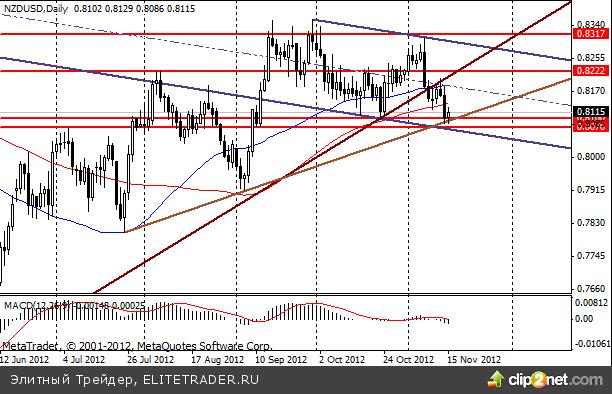 Падение новозеландского доллара ограничили более позитивные данные