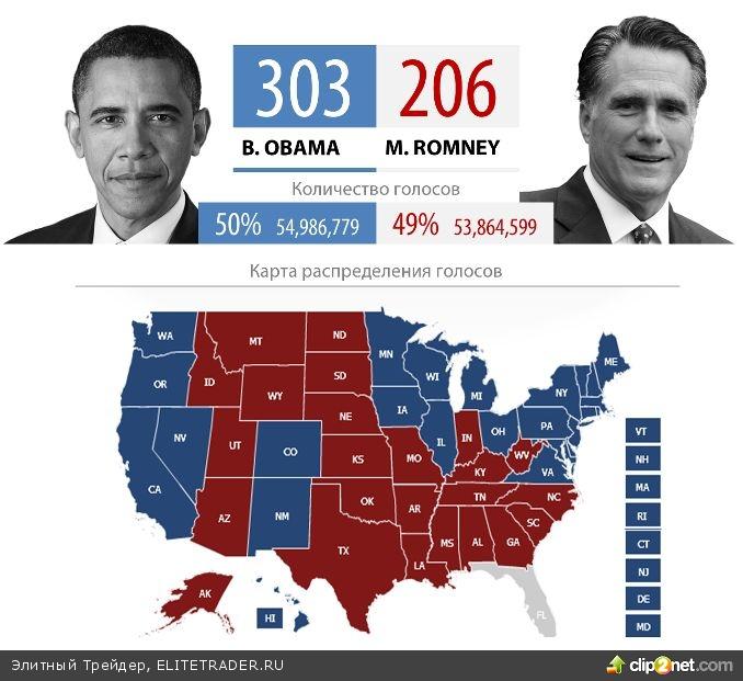 Итоги выборов. Барак Обама остается на второй срок