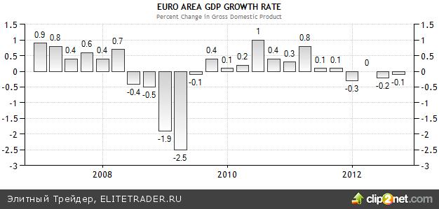 Российскому рынку все по плечу. Растем на 1%
