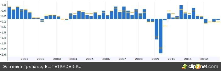 Еврозона: официальная рецессия