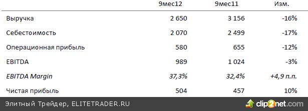 Индекс ММВБ не сможет сохранить вчерашнюю бодрость и вернется в район 1370 пунктов. По-прежнему не исключаем углубления коррекции в ближайшие дни
