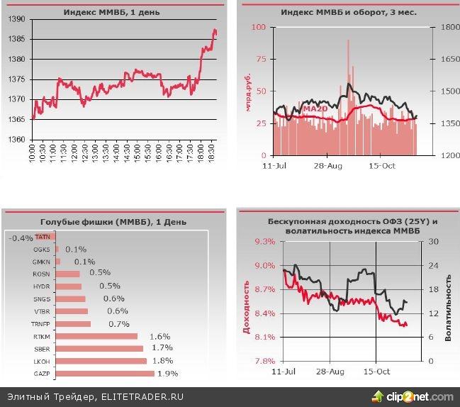 Вчера впервые на этой неделе на нашем рынке наблюдались признаки того, что продолжение игры от продажи натолкнулось на технические трудности